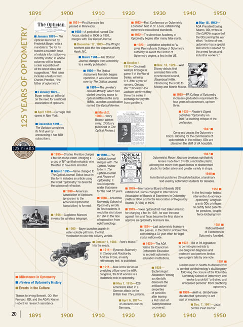 125 Years of Optometry: A Timeline