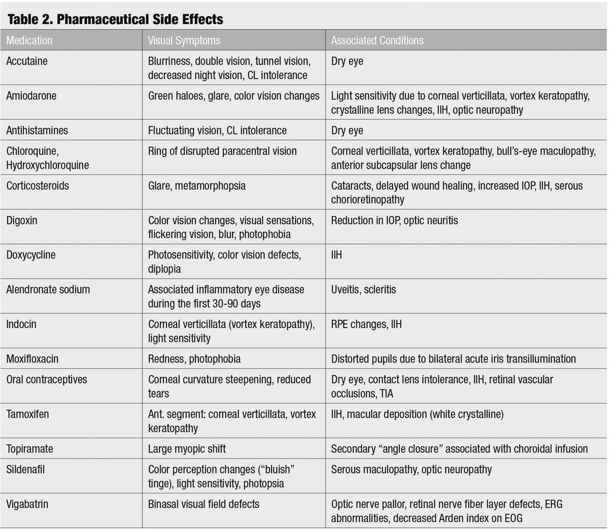 Table 2. Pharmaceutical Side Effects
