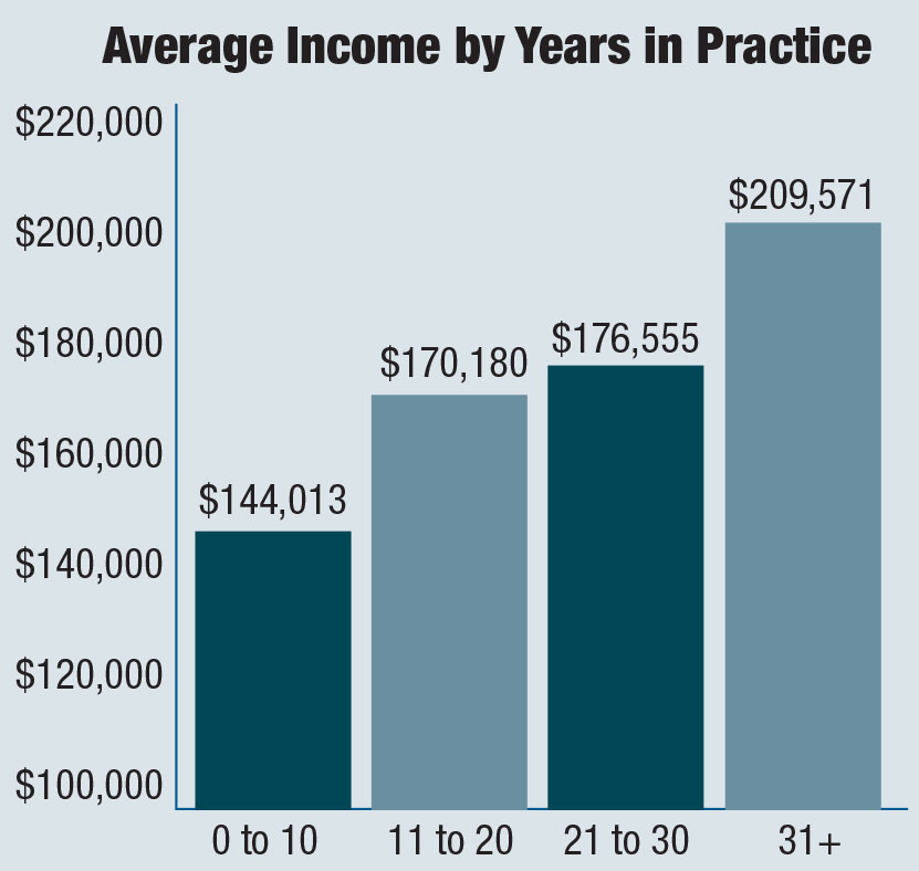 Average Income by Experience
