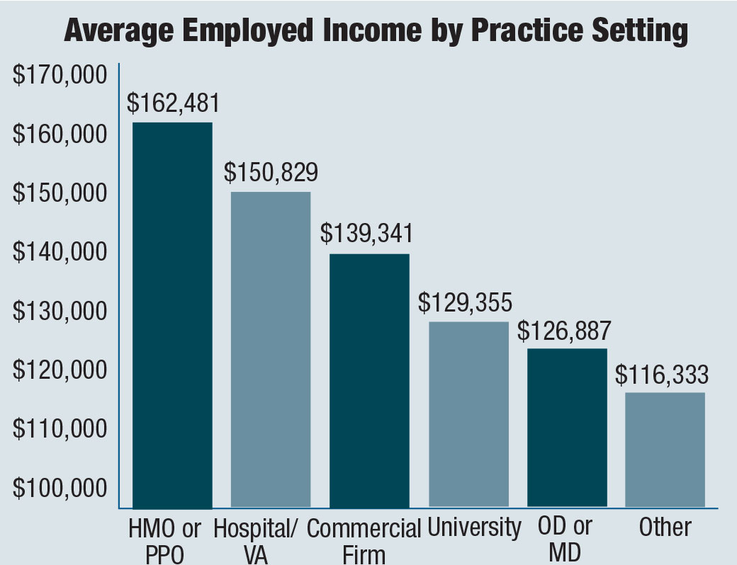 Average Income by Practice Setting