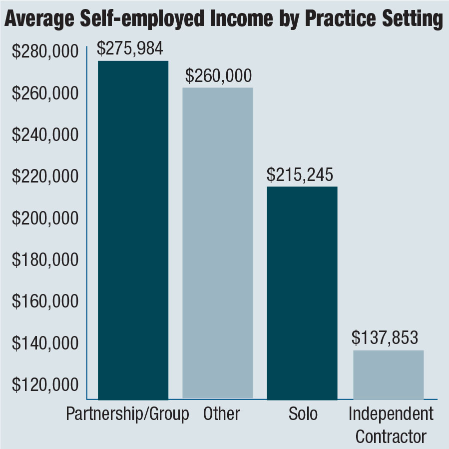 Self-employed by Practice Setting