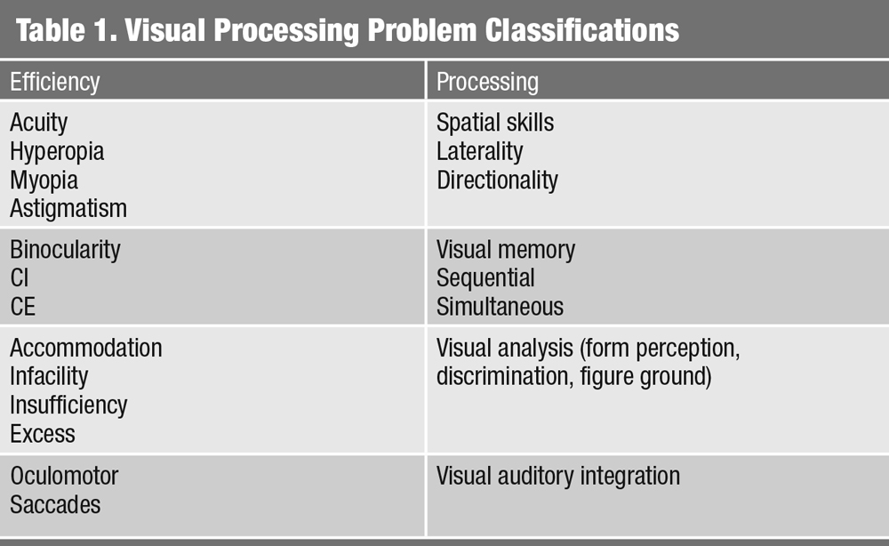 Table 1. Visual Processing Problem Classifications