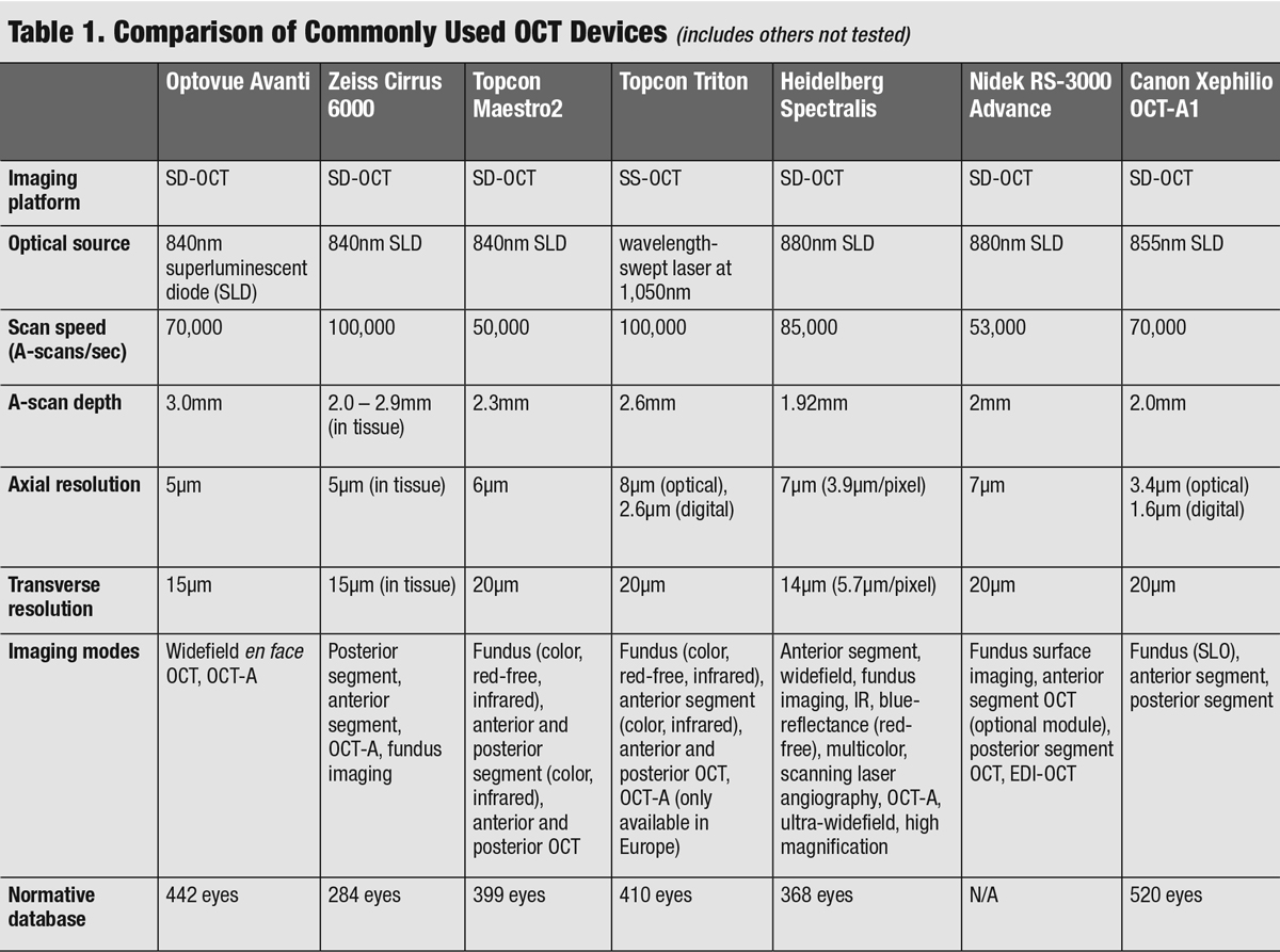 Table 1. Comparison of Commonly Used OCT Devices (includes others not tested)