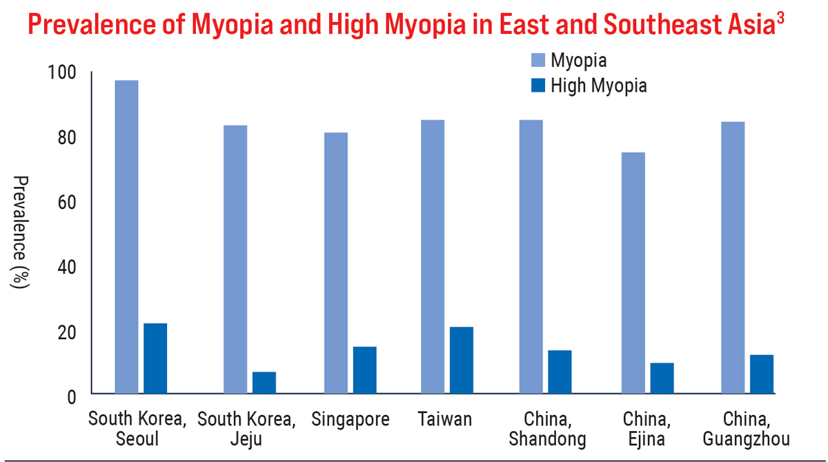 Prevalence of Myopia and High Myopia in Southeast Asia